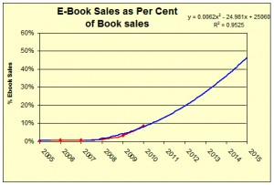 ebook sales chart